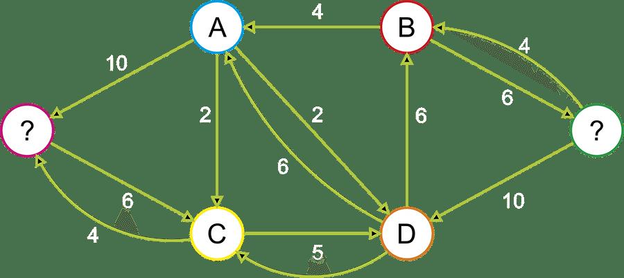 Search Engine Optimisation (SEO) Algorithm
